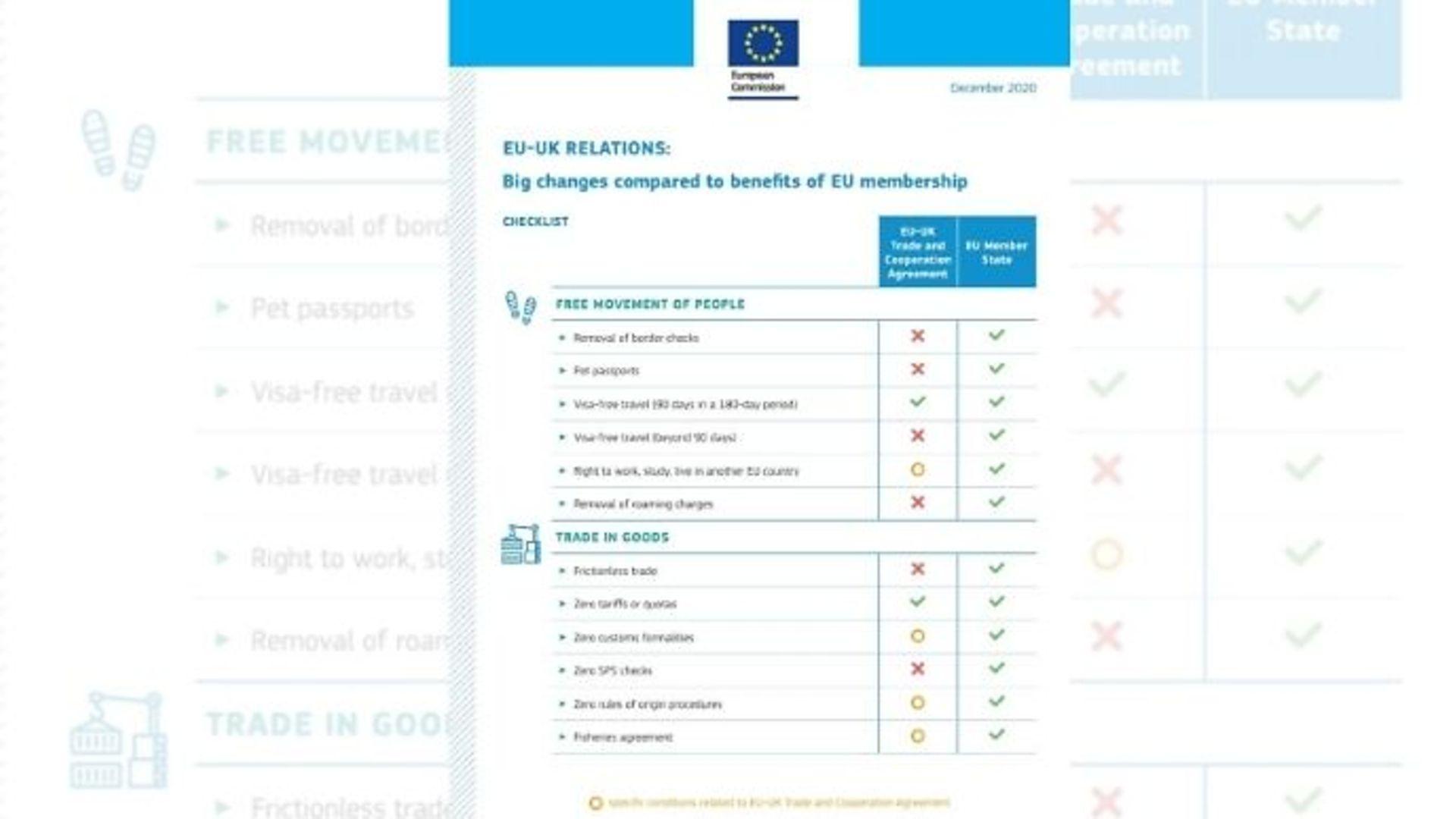 EU Commission Brexit deal checklist - Credit: Twitter